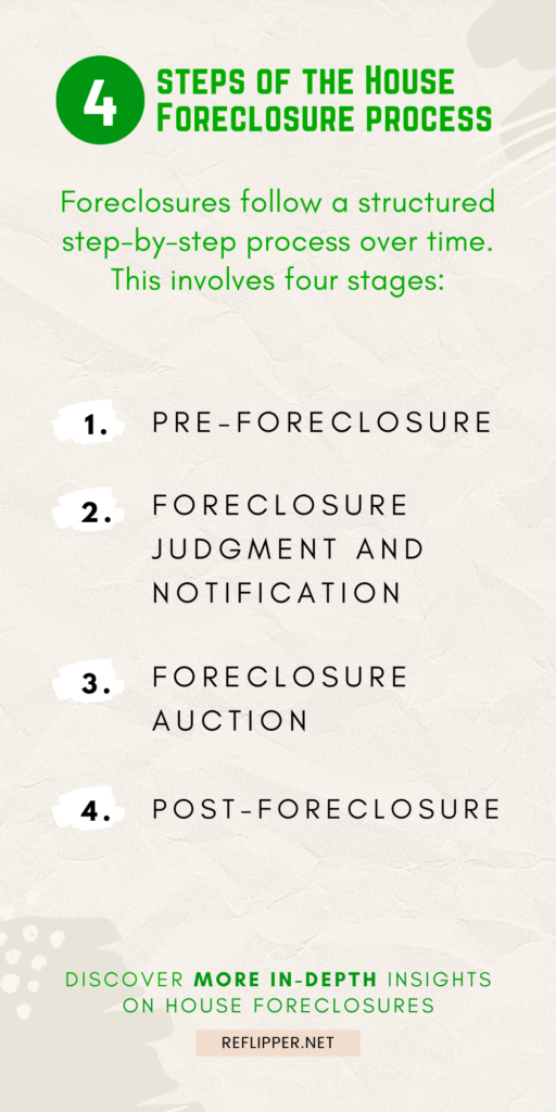 An infographic describing 4 steps of the house foreclosure process