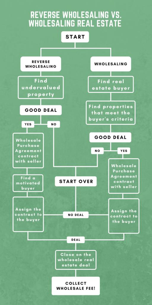 Reverse Wholesaling Vs. Wholesaling Real Estate