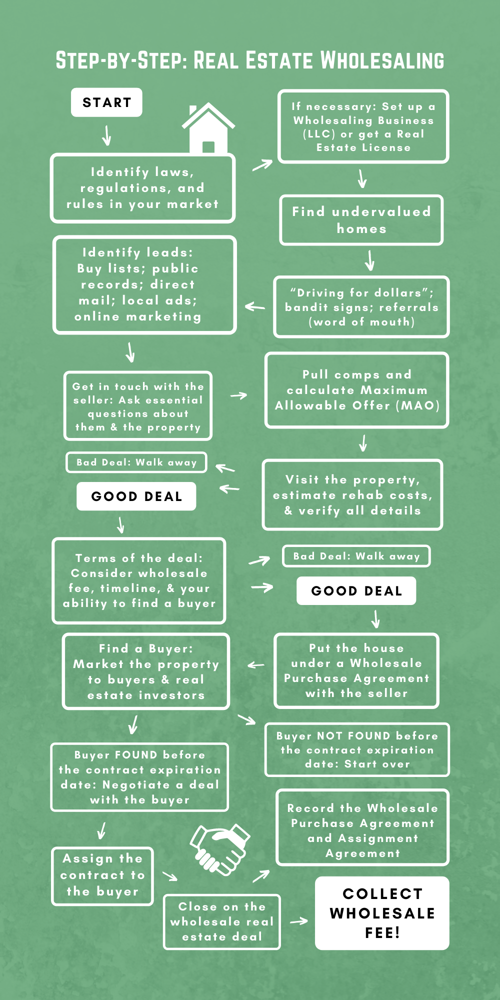Step-by-Step - Real Estate Wholesaling